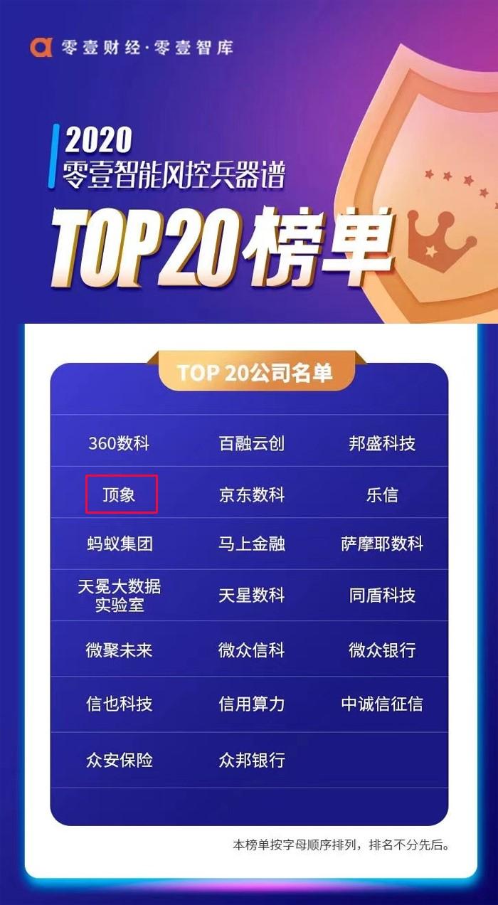 2020智能风控兵器谱TOP 20